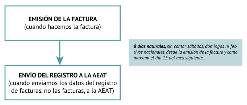 esquema sistema sii de gestion del IVA
