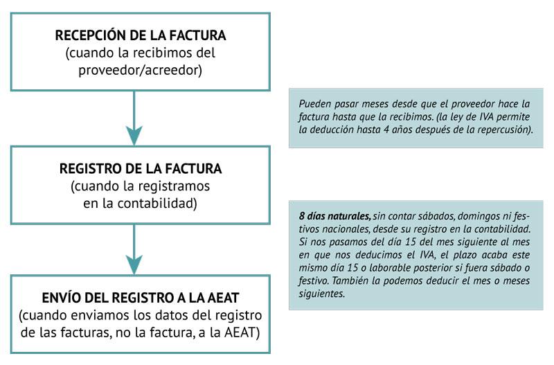 esquema sistema sii gestion de IVA